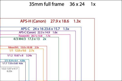 Comparatif taille capteur photo