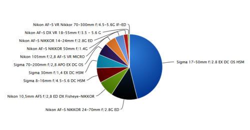 Statistiques par objectif photo